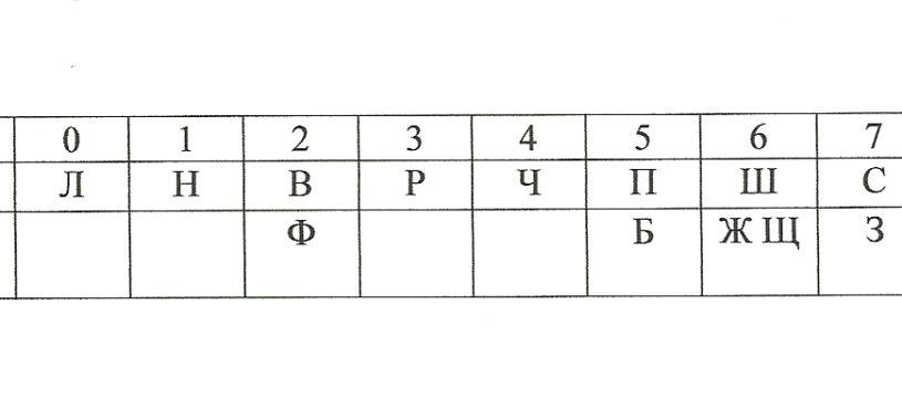 Цифро-буквенный код для запоминания цифр